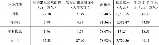 资色·公告丨蓝光发展上半年实现销售465.30亿 同比增长12.46%