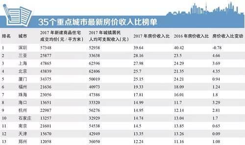 35个重点城市房价收入比出炉:北上深厦买房最痛苦