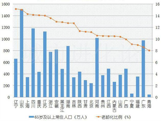 数据来源:各省份统计局网站(其中上海为2017年数据)制图:城市进化论