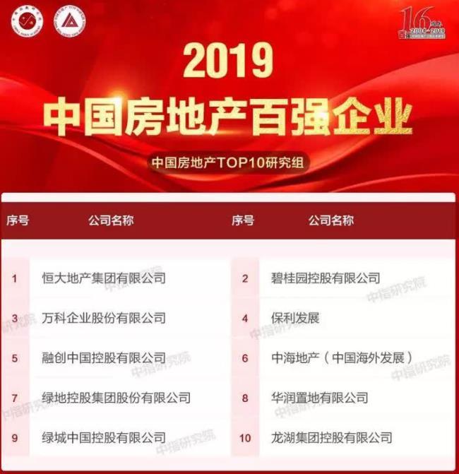 2019中国房地产百强名单 南通中南置地排名第18位