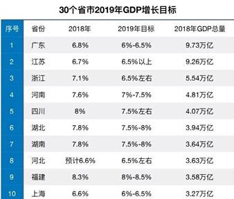 2019各省经济总量_2019年广东省GDP将超韩国,领先550亿,全面超越亚洲四小龙