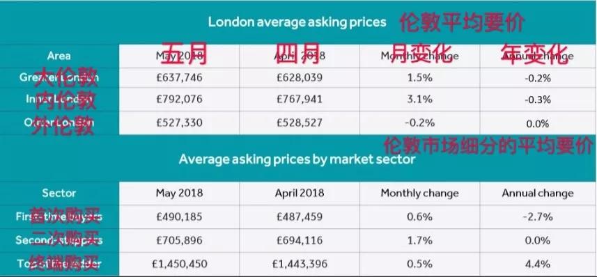 英国房价多少钱一平?不同地区相差25倍