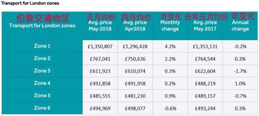 伦敦各区房价趋势