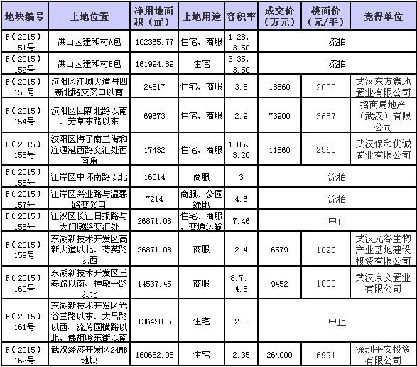 新力集团入驻武汉已连拿两盘 汉阳四新片区新