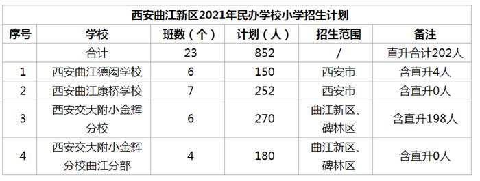 西安曲江新区2021年民办学校小学招生计划.png